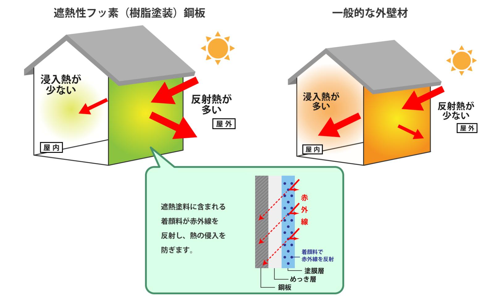 遮熱性フッ素鋼板とは?